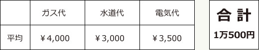 ガス代¥4,000/水道代¥3,000/電気代¥3,500/合計1万500円